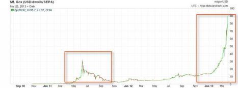 Bitcoin : la monnaie de geek qui vaut 1 milliard de dollars | Economie Responsable et Consommation Collaborative | Scoop.it