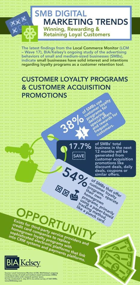 Infographic: The Rise of Customer Loyalty Programs | Mobile ... | Mobile | Scoop.it