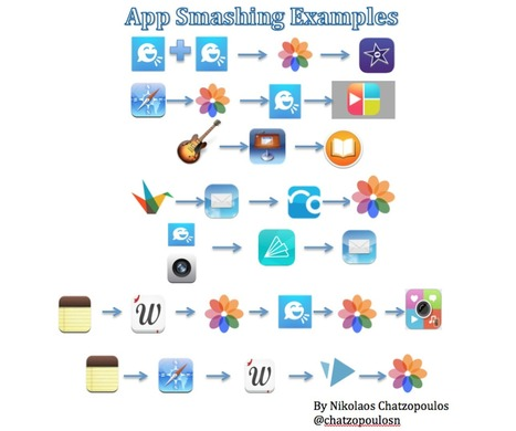 Tech Trends For Teachers: How to Use App Smashing on the iPad to Create an iBook Example | Edtech PK-12 | Scoop.it