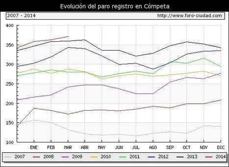 El paro sube un 2.20 % durante MARZO ( 2014 ) en COMPETA | competa | Scoop.it