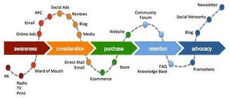 Digital Transformation impacting Customer journey   Mobile Life   Scoop.it