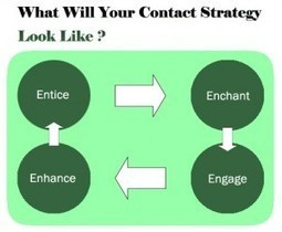 Importance Of Having Strategy For Customer Contact And Relationship | DigiDay | Scoop.it