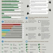 Why all organisations should implement Enterprise Social Media | Visual.ly | Articles du cours Entreprise 2.0 | Scoop.it