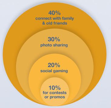 5 Fabulous Facebook Infographics - Jeffbullas's Blog | Social Media Marketing | Scoop.it
