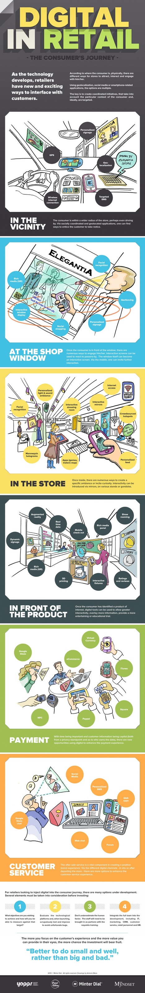 How to Use Digital in Retail [INFOGRAPHIC] | MarketingHits | Scoop.it