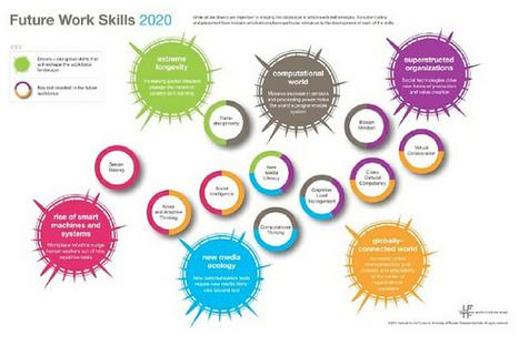 émergenceweb : blogue » Pas cinq mais dix compétences à maîtriser pour être numériques d'ici 2020 ! | gharbis | Scoop.it