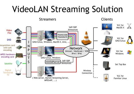 How To Build Your Own IPTV-VoD System | Geekery Cyclone | Scoop.it