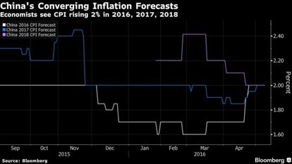 China's Consumer Inflation Continued Firming Trend in April | IBECO MKIS | Scoop.it
