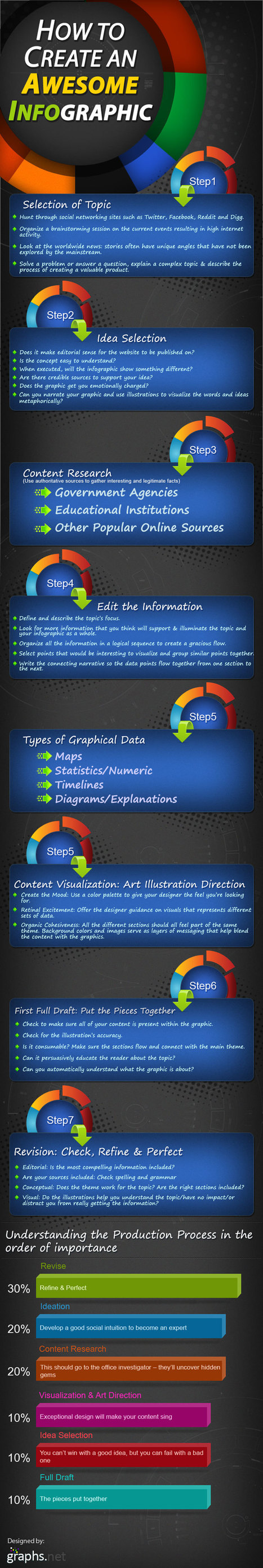 How to create awesome infographics – infographic | WordPress Google SEO and Social Media | Scoop.it