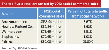 Top 500 U.S. E-Retailers - How social is Amazon? - Internet Retailer | A Marketing Mix | Scoop.it