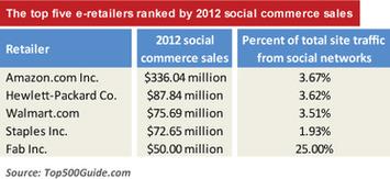 Top 500 U.S. E-Retailers - How social is Amazon? - Internet Retailer | A Marketing Mix | Scoop.it