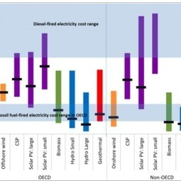 IRENA opens renewable energy cost analysis portal | Think ... | Renuwable energy | Scoop.it