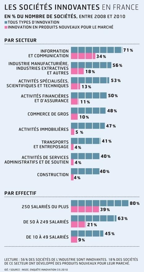 Nouvelles mesures pour l'innovation: les réactions des entrepreneurs | PME Idées | Scoop.it