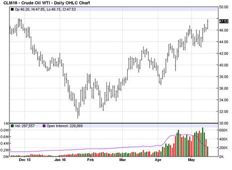 crude +1.00$ again | Grain du Coteau : News ( corn maize ethanol DDG soybean soymeal wheat livestock beef pigs canadian dollar) | Scoop.it
