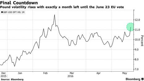 La volatilidad de la libra se dispara a un mes del referéndum | Top Noticias | Scoop.it