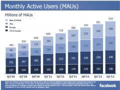 Facebook : les derniers chiffres | Facebook Pages | Scoop.it