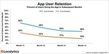 Push notifications boost app engagement, retention — Localytics | Mobile Telecom Innovations | Scoop.it