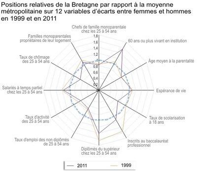 Population - Hommes et femmes en Bretagne : des inégalités qui subsistent malgré quelques avancées | Démographie-société | Scoop.it