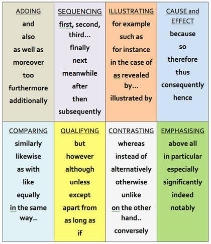 Escribir en inglés: Conectores (2) - Aprende Inglés Sila   English Grammar & Phonetics II   Scoop.it