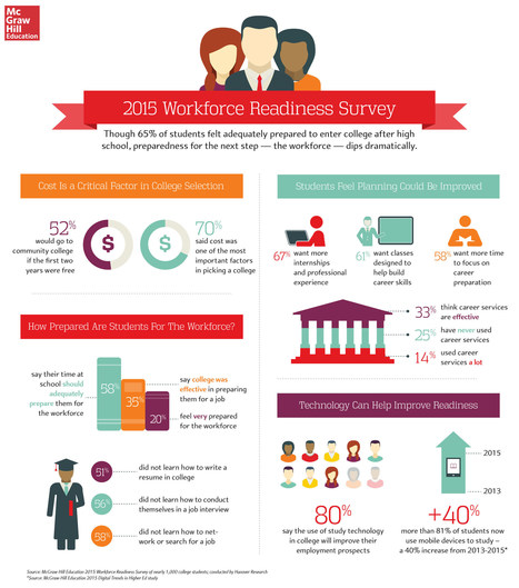 [Infographic] Student Survey on Workforce Readiness   EdTechReview   Scoop.it