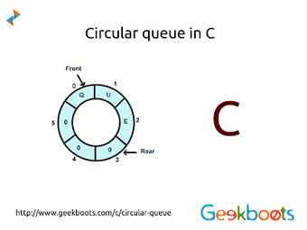 Circular Queue in C   Learn programming with examples   Scoop.it