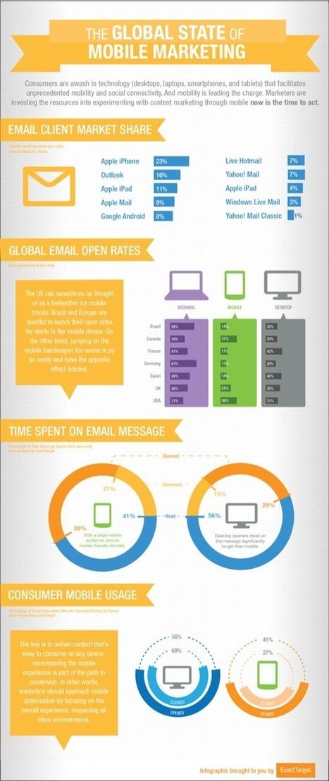 7 erreurs à éviter en mobile marketing - G1 site | Mobile paiement, Mobile marketing, Titres prépayés | Scoop.it