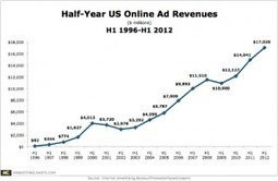 U.S. online ad revenues set another peak in H1, Up 14 percent Y-O-Y | Digital Asset Management and Marketing Technology | Scoop.it
