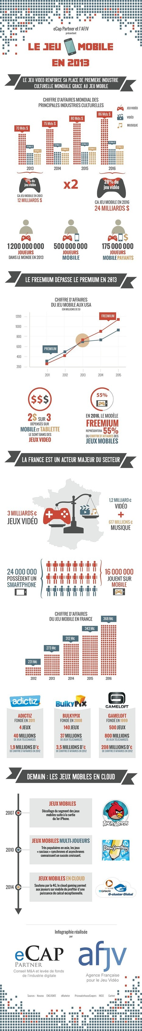 Infographie - Les jeux mobile dans le monde en chiffres en 2013 | Applications Mobile | Scoop.it