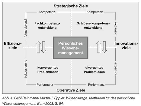 Persönliches Wissensmanagement | Social Media | Scoop.it