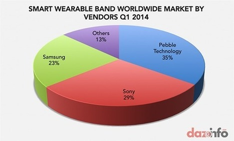 The Smartwatch Market: Today and Tomorrow | Mobile Development & Design (iOS & Android) | Scoop.it