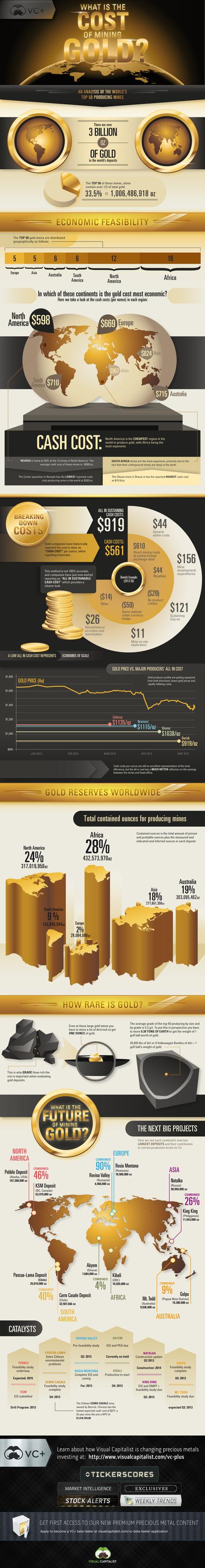 L'or sous toutes les coutures - Murmure Persistant | DataVizz | Scoop.it