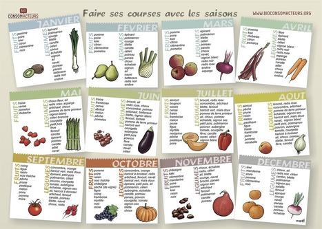 Faire ses courses avec les saisons | french lessons | Scoop.it