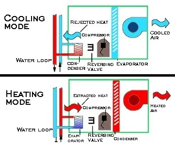 Those extremely Myths about Heat Pumps | Global Energy Systems | Scoop.it