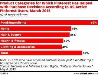 Shopaholics Pin Away Prepurchase - eMarketer | Pinterest for Business | Scoop.it