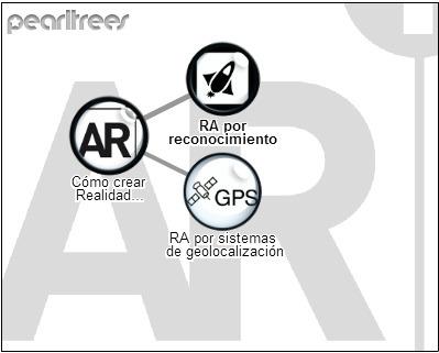 Cómo crear Realidad Aumentada | Tools, Tech and education | Scoop.it