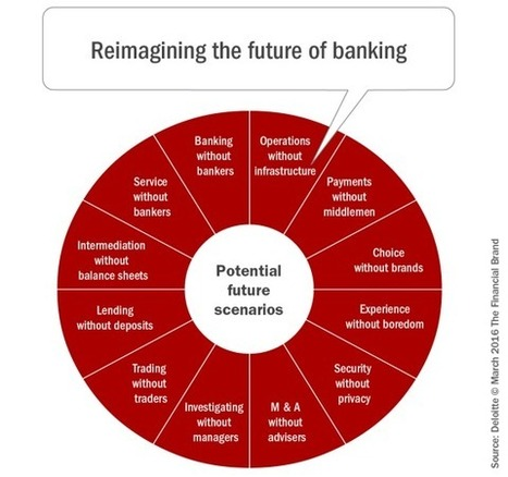Digital Innovation Transforming the Banking Industry | JamesSaffron Technology Scoops | Scoop.it