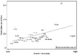 The dysfunctionality of America: income inequality, religion, and ... | Inequality | Scoop.it