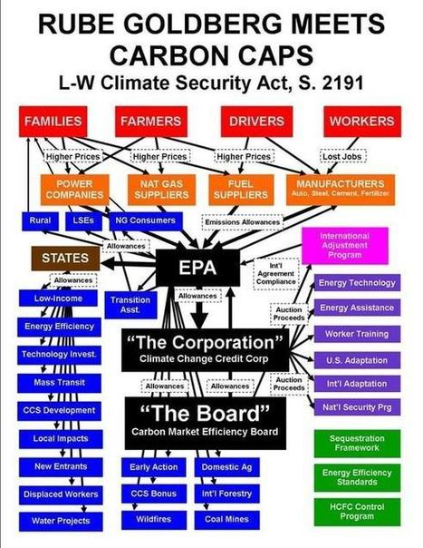 A $14 Trillion Extortion for a Global Warming Scam | Hidden financial system | Scoop.it