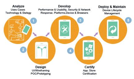 Mobile Application Development | Mobile Application Development | Scoop.it