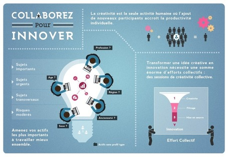 MFbrainstorm : la créativité collaborative prend vie | formation 2.0 | Scoop.it