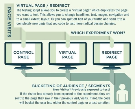 Conversion Rate Optimization Is Not New #Infographic | Conversion Optimization for Lead Generation & eCommerce | Scoop.it