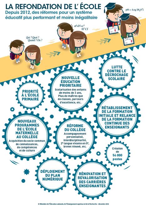 PISA 2015 : les résultats de la France | VEILLE EDUCATION NATIONALE | Scoop.it