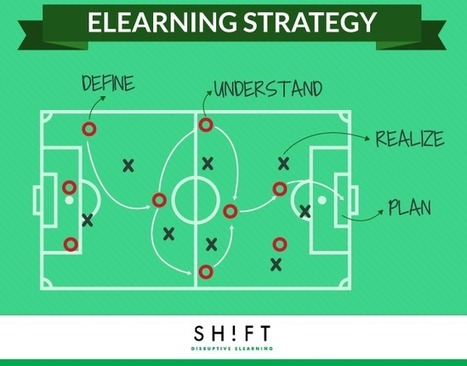 A List of Questions to Help You Draft a Winning eLearning Strategy | APRENDIZAJE | Scoop.it