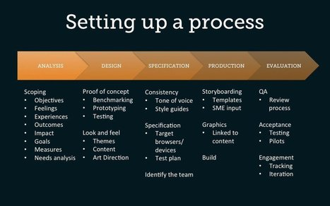 5 Phases To Set Up A Successful eLearning Production Process - eLearning Industry | Emerging Learning Technologies | Scoop.it