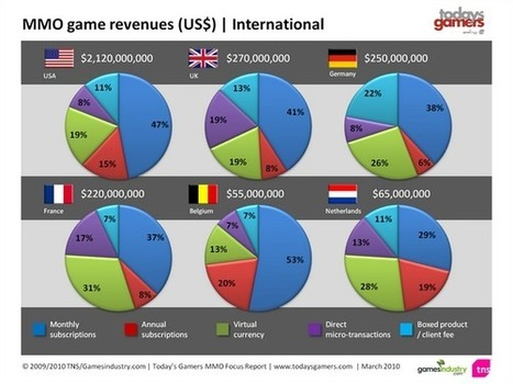 GAMESINDUSTRY.COM | Graphs MMO Revenues | MMORPG Revenue | Scoop.it