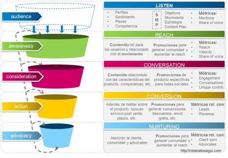 funnel de ventas | Marketing | Scoop.it