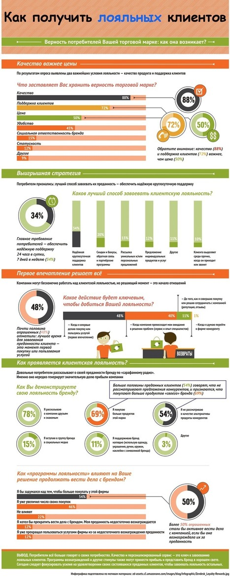 Инфографика: Как получить лояльных клиентов   World of #SEO, #SMM, #ContentMarketing, #DigitalMarketing   Scoop.it
