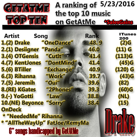 GetAtMe Top Ten 5/23/2016 Drake's ONE DANCE is #1... #ItsAboutTheMusic | GetAtMe | Scoop.it