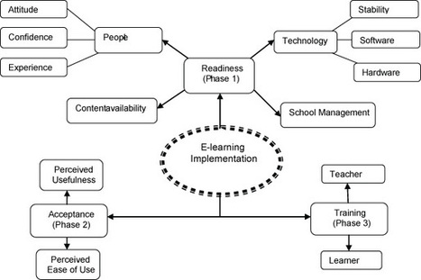 E-Learning Readiness in Public Secondary Schools in Kenya | Emerging Technologies and Future Trends in ICT for Schools | Scoop.it