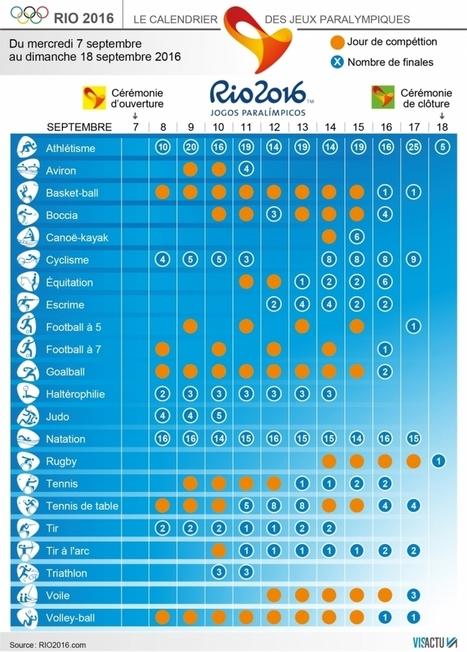 Cinq choses à savoir sur les Jeux Paralympiques de Rio | Héros et personnages | Scoop.it